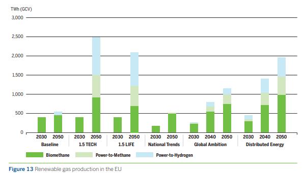 renewable gas production tyndp