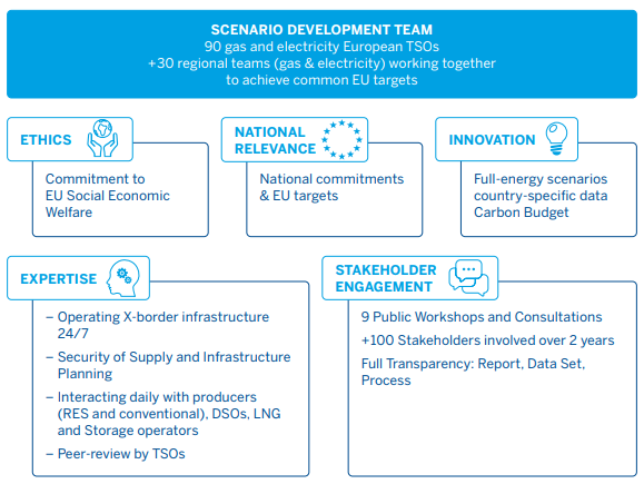 scenario development tyndp